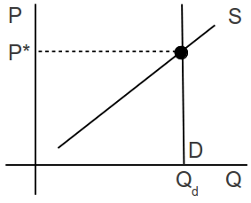 Vertical Demand Curve in Equilibrium