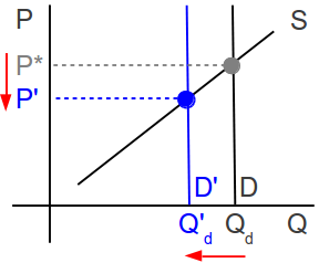 Vertical Demand Curve with Shift in Demand