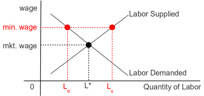 market equilibrium narrative amor Demand, supply and market equilibrium every market has a demand side and a supply side and where these two forces are in balance it is said that the markets are at equilibrium the demand schedule: the demand side can be represented by law of downward sloping demand curve.
